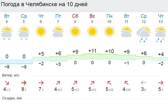 К6апреля наЮжном Урале потеплеет до